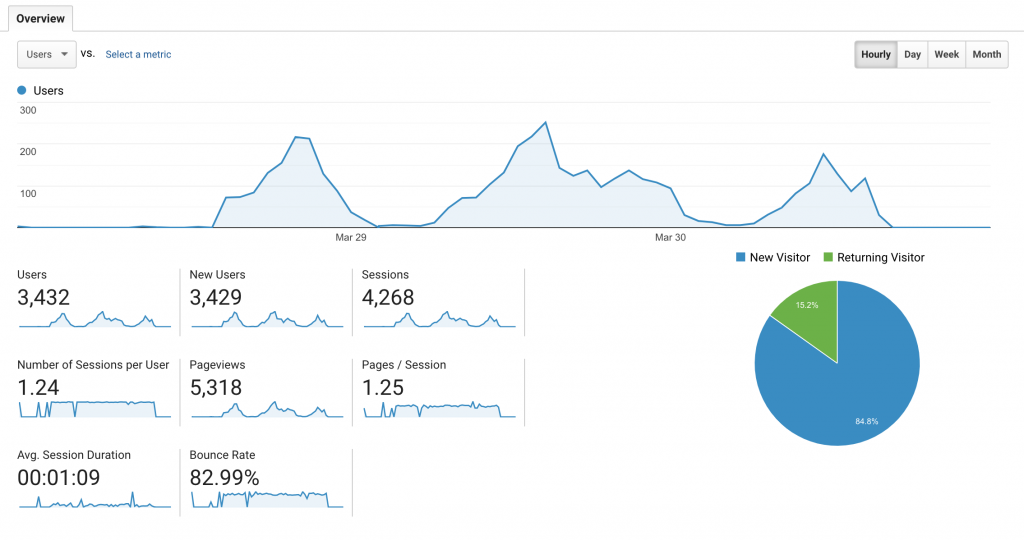 Analytics profondamente.app