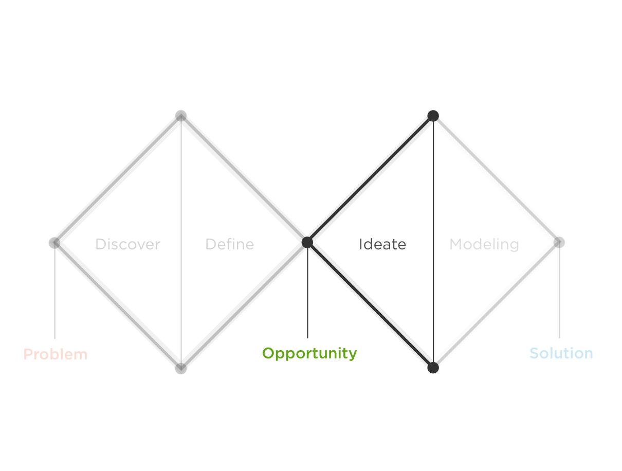 Ideazione idee