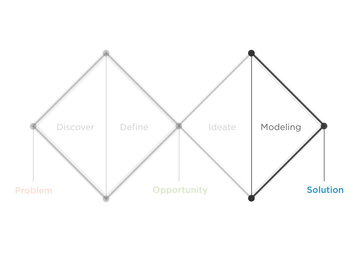 Modellare le soluzioni