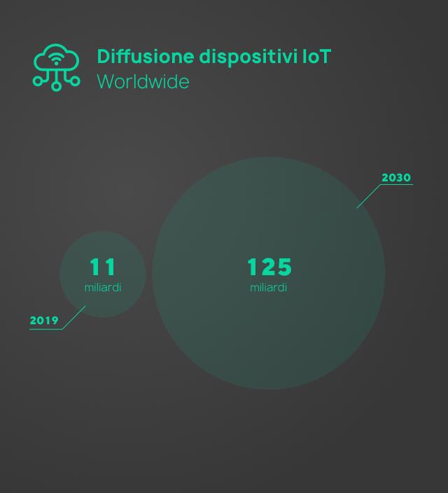 Dispositivi IoT attuali e previsioni