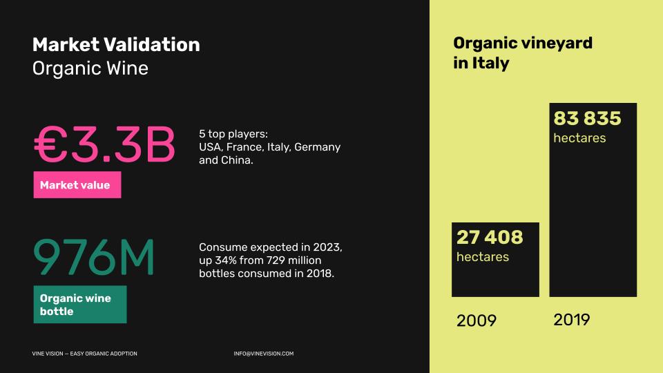 mercato vino bio